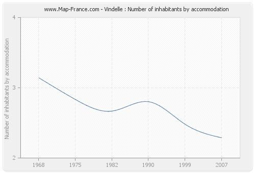 Vindelle : Number of inhabitants by accommodation