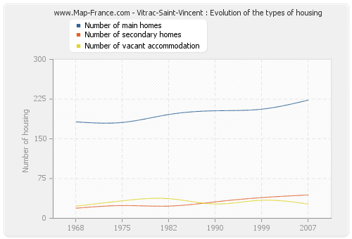 Vitrac-Saint-Vincent : Evolution of the types of housing