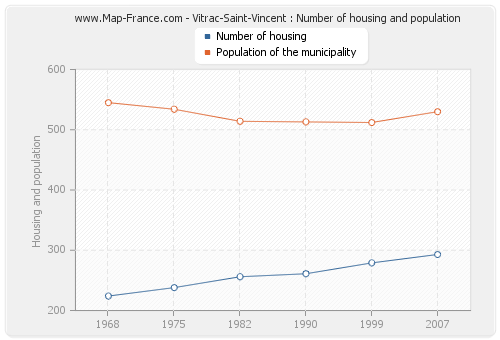 Vitrac-Saint-Vincent : Number of housing and population