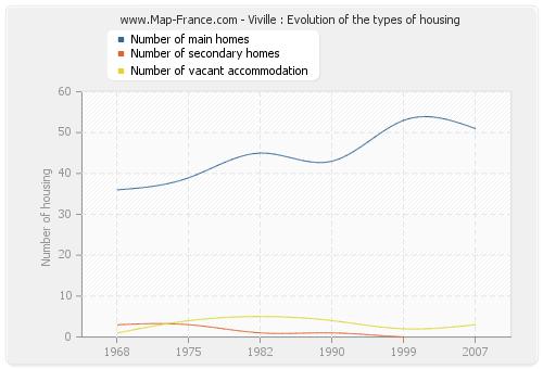Viville : Evolution of the types of housing