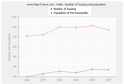 Viville : Number of housing and population