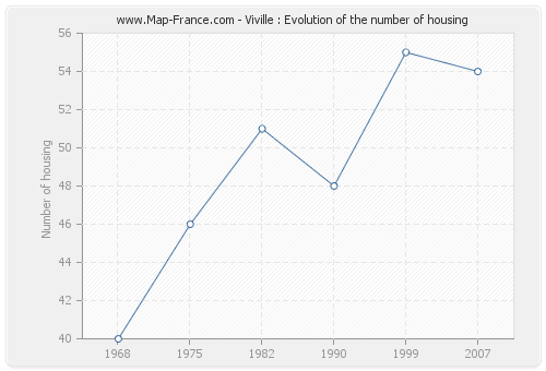 Viville : Evolution of the number of housing
