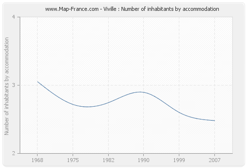 Viville : Number of inhabitants by accommodation
