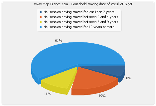 Household moving date of Vœuil-et-Giget