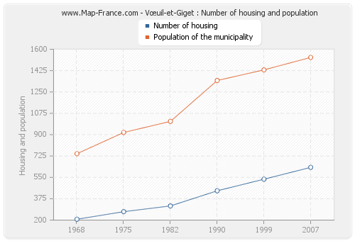 Vœuil-et-Giget : Number of housing and population