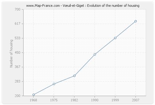 Vœuil-et-Giget : Evolution of the number of housing