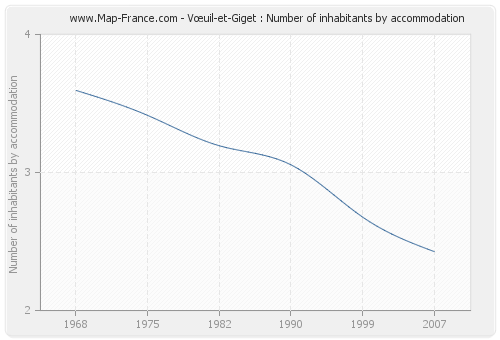 Vœuil-et-Giget : Number of inhabitants by accommodation