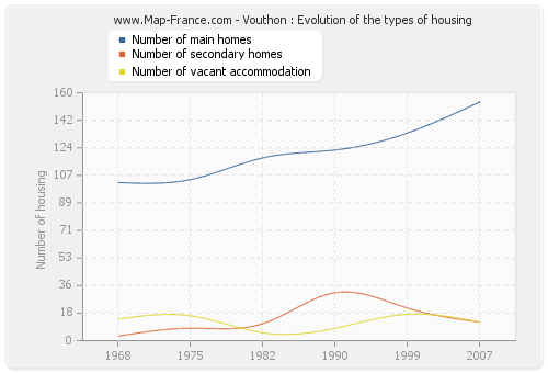 Vouthon : Evolution of the types of housing