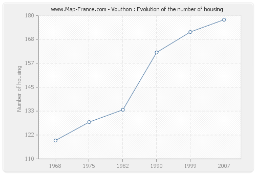 Vouthon : Evolution of the number of housing