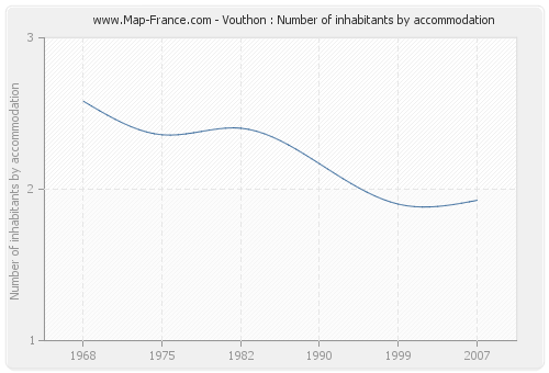 Vouthon : Number of inhabitants by accommodation
