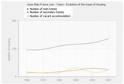 Yviers : Evolution of the types of housing