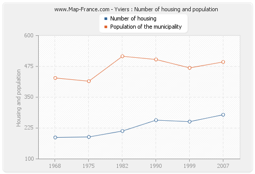 Yviers : Number of housing and population
