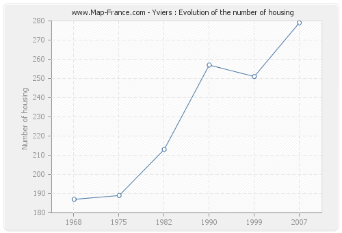 Yviers : Evolution of the number of housing