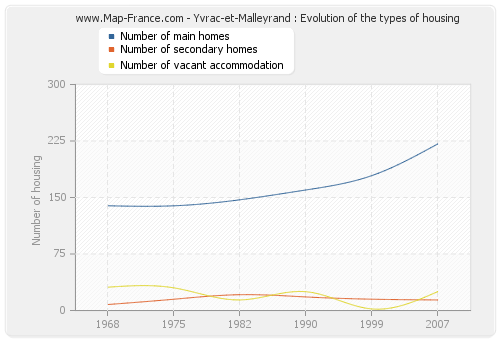 Yvrac-et-Malleyrand : Evolution of the types of housing