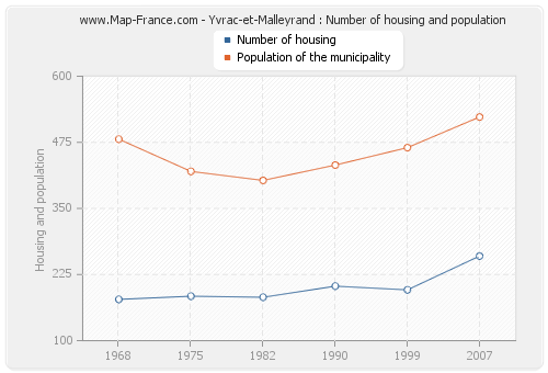 Yvrac-et-Malleyrand : Number of housing and population