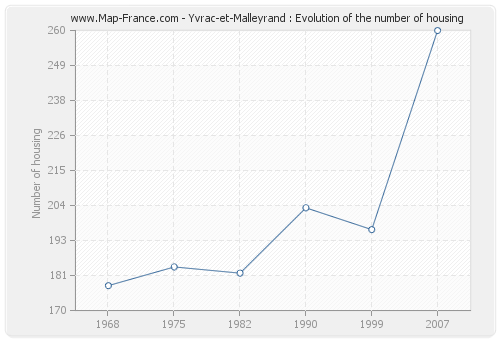 Yvrac-et-Malleyrand : Evolution of the number of housing