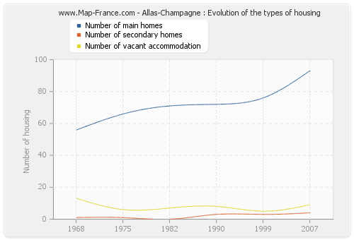 Allas-Champagne : Evolution of the types of housing