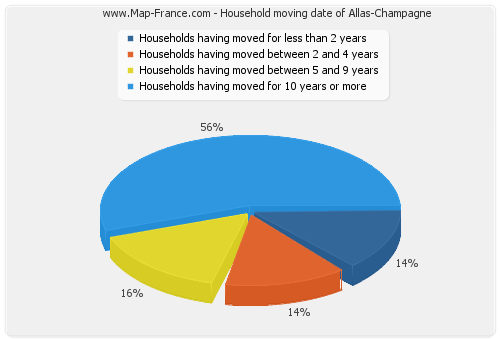 Household moving date of Allas-Champagne