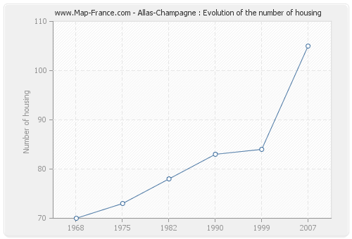 Allas-Champagne : Evolution of the number of housing