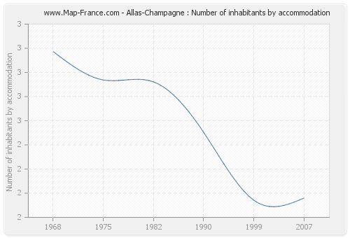 Allas-Champagne : Number of inhabitants by accommodation
