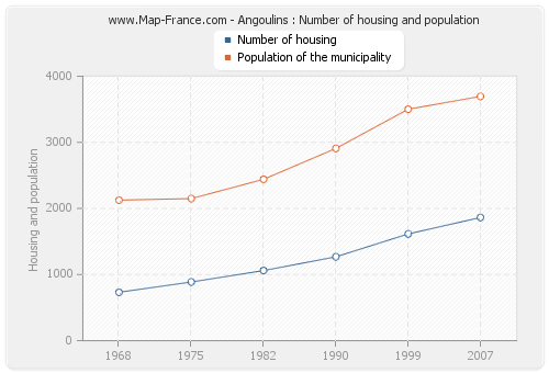 Angoulins : Number of housing and population