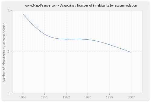 Angoulins : Number of inhabitants by accommodation