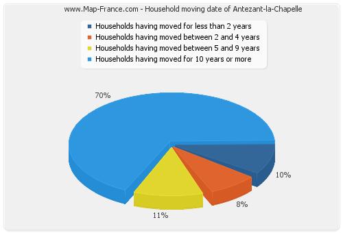 Household moving date of Antezant-la-Chapelle