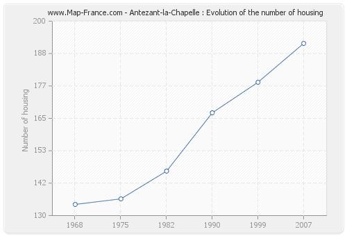 Antezant-la-Chapelle : Evolution of the number of housing