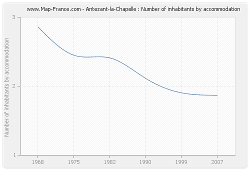 Antezant-la-Chapelle : Number of inhabitants by accommodation