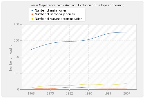 Archiac : Evolution of the types of housing