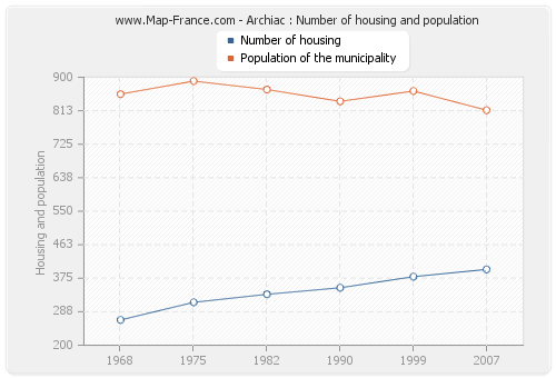 Archiac : Number of housing and population