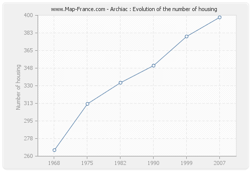 Archiac : Evolution of the number of housing