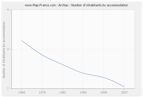 Archiac : Number of inhabitants by accommodation