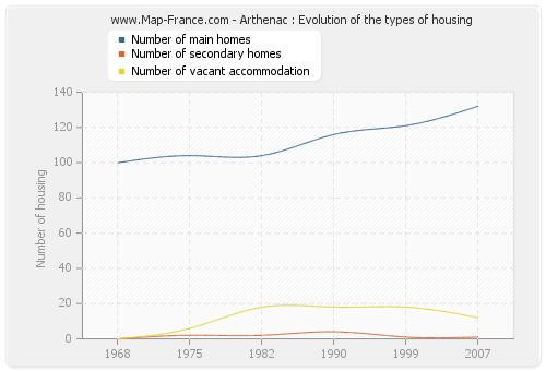 Arthenac : Evolution of the types of housing