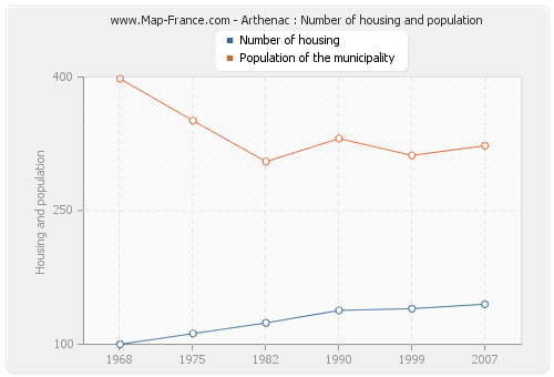 Arthenac : Number of housing and population