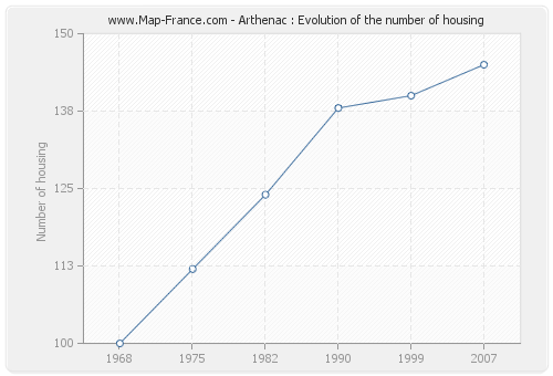 Arthenac : Evolution of the number of housing