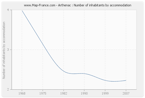 Arthenac : Number of inhabitants by accommodation