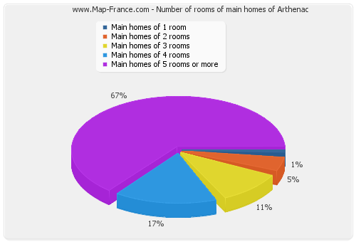 Number of rooms of main homes of Arthenac