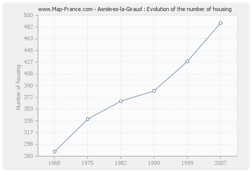 Asnières-la-Giraud : Evolution of the number of housing