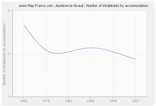 Asnières-la-Giraud : Number of inhabitants by accommodation