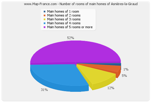 Number of rooms of main homes of Asnières-la-Giraud