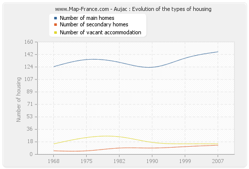 Aujac : Evolution of the types of housing