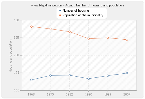 Aujac : Number of housing and population