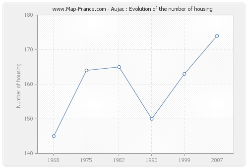 Aujac : Evolution of the number of housing
