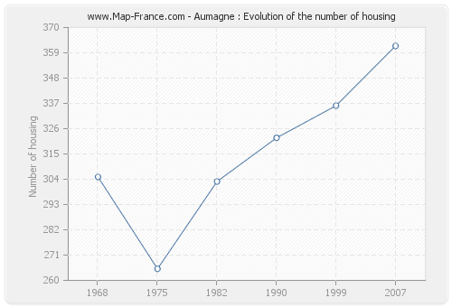 Aumagne : Evolution of the number of housing