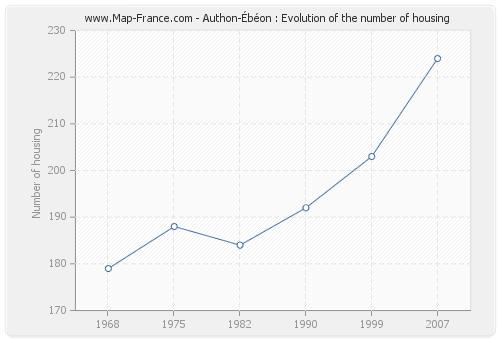 Authon-Ébéon : Evolution of the number of housing