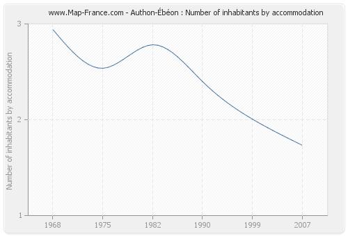Authon-Ébéon : Number of inhabitants by accommodation