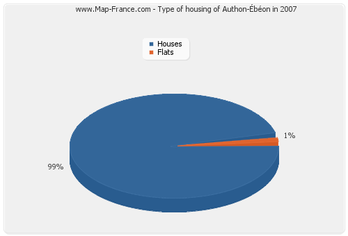 Type of housing of Authon-Ébéon in 2007