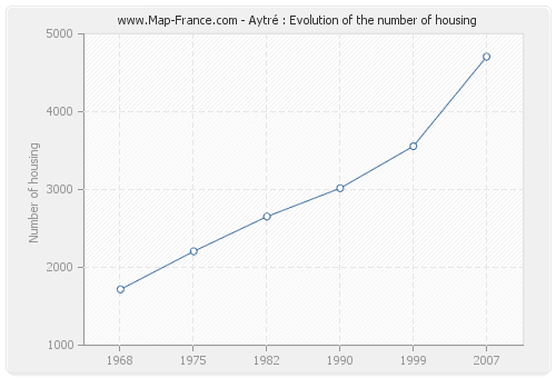 Aytré : Evolution of the number of housing