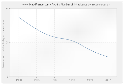 Aytré : Number of inhabitants by accommodation